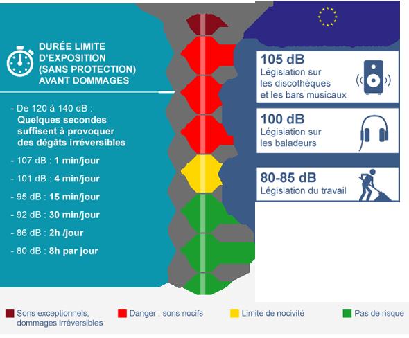 Schéma présentant la durée limite d'exposition sans protection auditive avant que les dommages ne se produisent